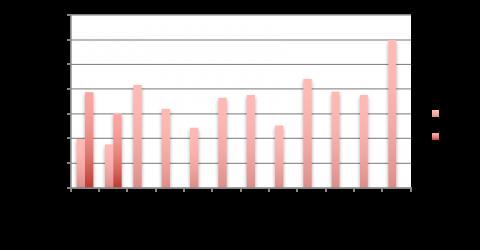 Les chiffres du crowdlending en france en février 2017