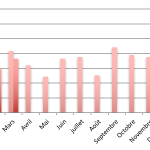 Baromètre du crowdlending «Entreprise» du mois de mars 2017
