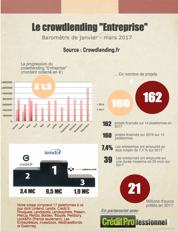 Chiffres du crowdlending en France en mars 2017