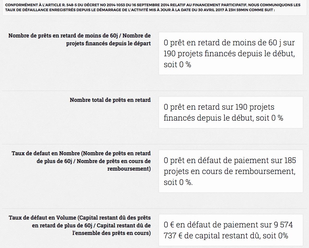 Page statistique de Credit.fr au 29 mai 2017