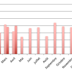 Baromètre du crowdlending «Entreprise» du mois d'avril 2017