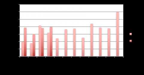 chiffres du crowdlending en france en avril 2017