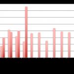 Baromètre du crowdlending «Entreprise» de mai 2017
