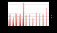 Crowdlending : Financement de 15 millions d'euros en mai 2017