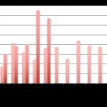Baromètre du crowdlending «Entreprise» de juin 2017