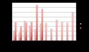 evolution en chiffres du crowdlending au 1er semestre 2017
