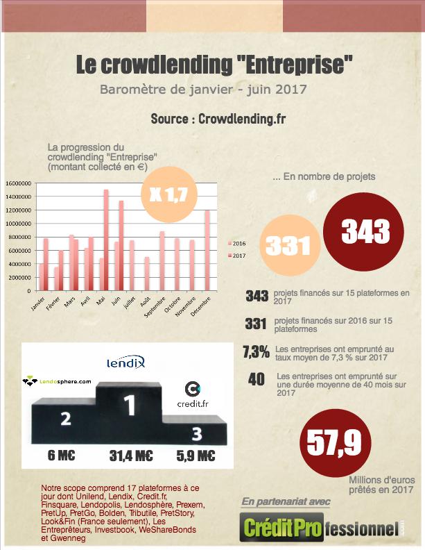 chiffres du crowdlending de juin 2017
