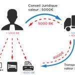 Le Barter : Un financement alternatif grâce à l'échange inter-entreprises