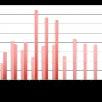Baromètre du crowdlending «Entreprise» de juillet 2017