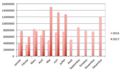 Evolution des chiffres du crowdlending juillet 2017