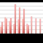 Baromètre du crowdlending «Entreprise» d'août 2017