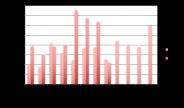 Courbe des montants financés en crowdlending à fin aout 2017