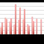 Baromètre du crowdlending «Entreprise» de septembre 2017