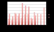 L'evolution du crowdlending en 2017 mois par mois