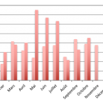 Baromètre du crowdlending «Entreprise» d'octobre 2017