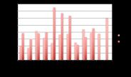 Evolution du crowdlending entre 2016 et 2017