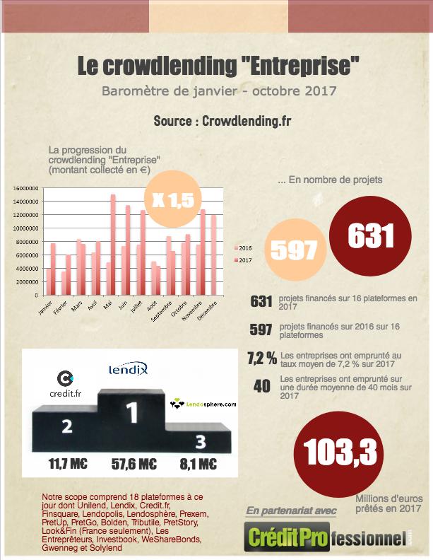 Les chiffres du crowdlending prêt aux entreprises en novembre 2017