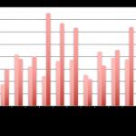 Baromètre du crowdlending «entreprise» du mois de novembre 2017