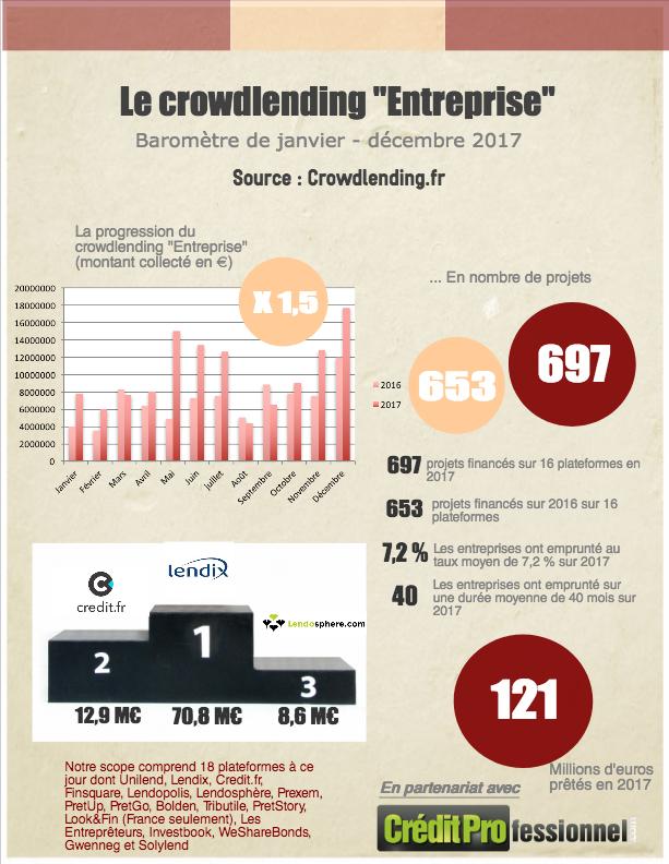 Chiffres du crowdlending en France en 2017