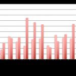 Baromètre du crowdlending «Entreprise» de décembre 2017