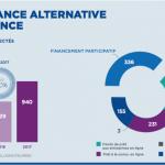 Baromètre du crowdfunding 2017 : + 50 % de collecte pour 940 M€ financés.
