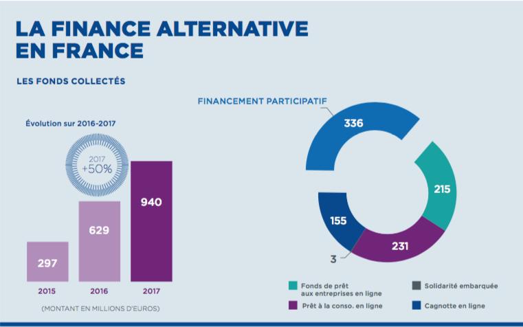 Finance alternative 2017