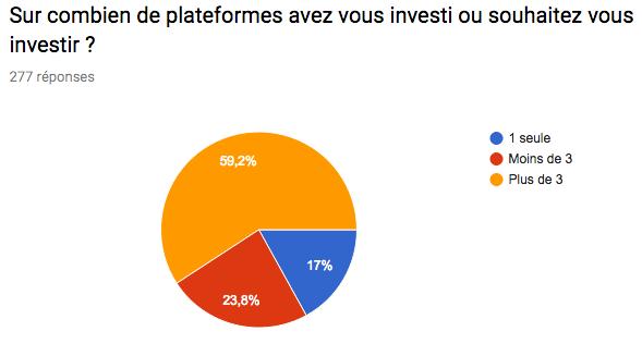 Sur combien de plateformes investir ?