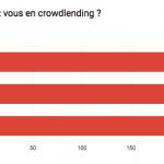 Prêteurs en crowdlending : Qui sont ils ?