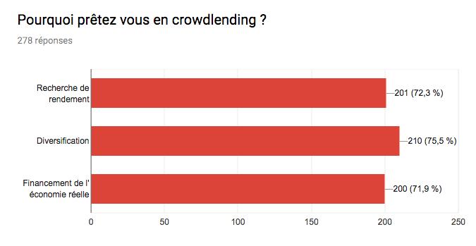 pourquoi preter en crowdlending ?