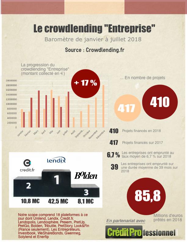 Chiffres du crowdlending en juillet 2018 en infographie