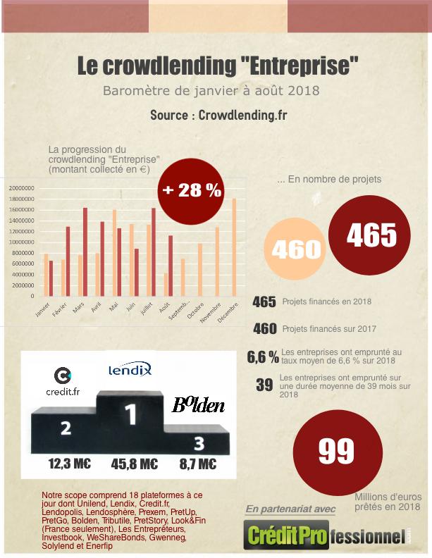 Le marché du crowdlending à fin aout 2018 - infographie