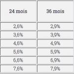 Credit.fr : Nouvelle grille de taux et durées plus courtes