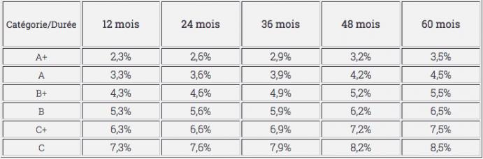 Nouvelle Grille de taux credit.fr - novembre 2018