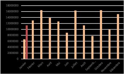 Les chiffres du crowdlending de janvier 2019