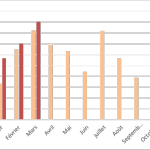 Baromètre du crowdlending «Entreprise» du 1er trimestre 2019