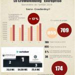 Baromètre du crowdlending «Entreprise» de 2019