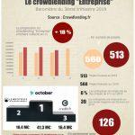Baromètre du crowdlending «Entreprise» du 3ème trimestre 2019