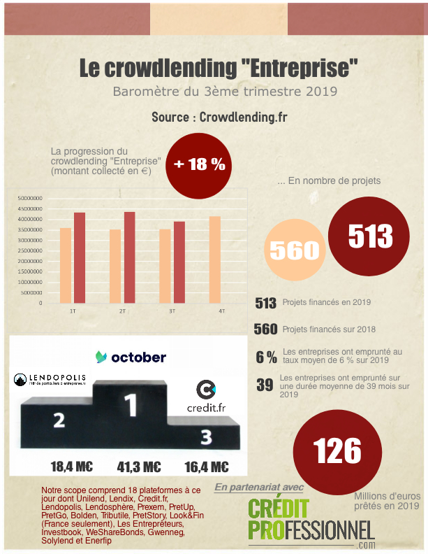 Infographie Crowdlending 3T2019