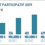 Le marché du crowdfunding en France continue de progresser en 2019