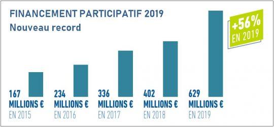 barometre crowdfunding 2019