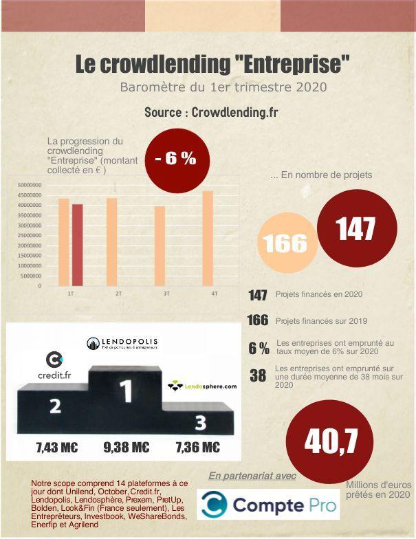 Infographie : Le crowdlending au 1er trimestre 2020